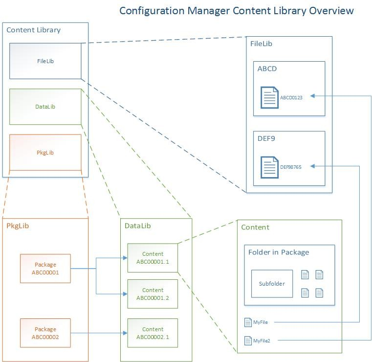 ContentLibrary2