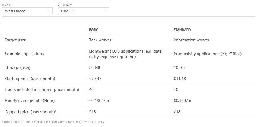 Azure RemoteApp Kosten