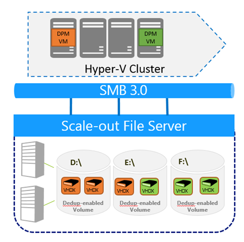 Deduplication of DPM Storage Design