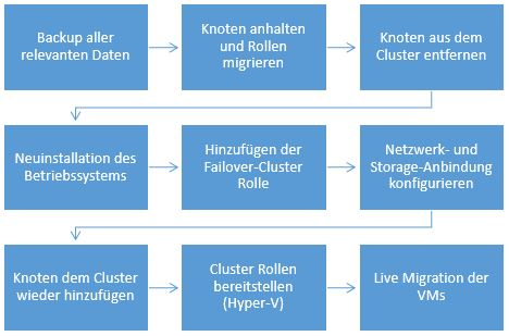 Cluster Rolling Upgrade