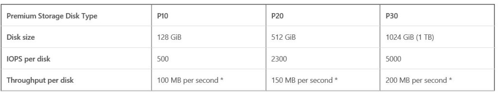 Azure Premium Storage - HDDS