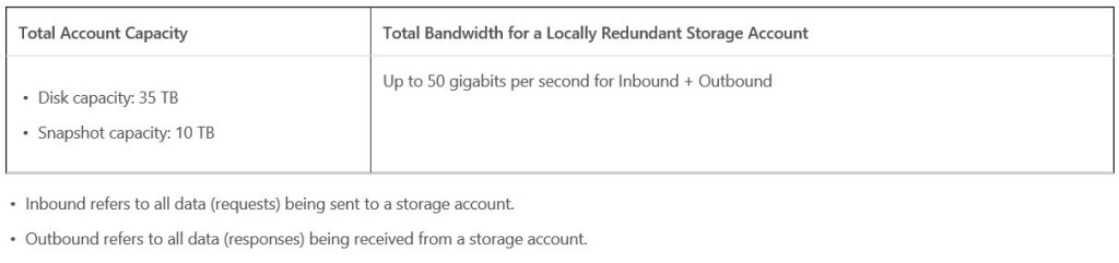 Azure Premium Storage - sizing