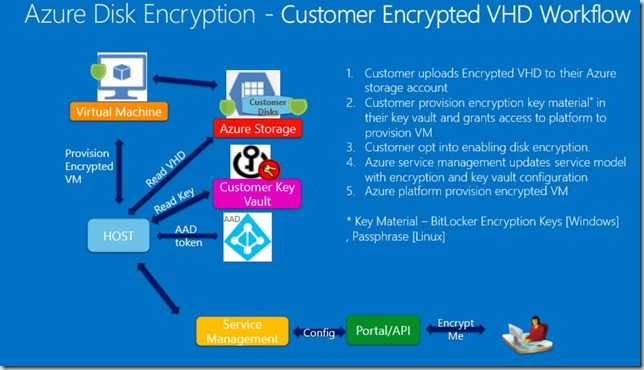 azure encryption