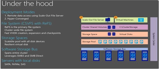storagespacesdirect_hyper-v2