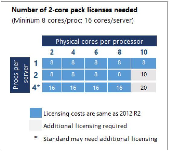 Core-license