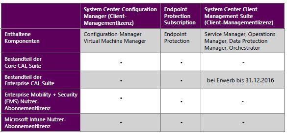 Client Management Suite Licensing