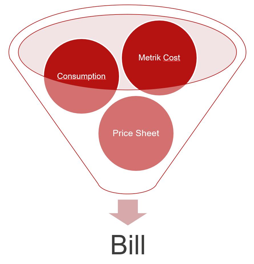 Azure Bill components