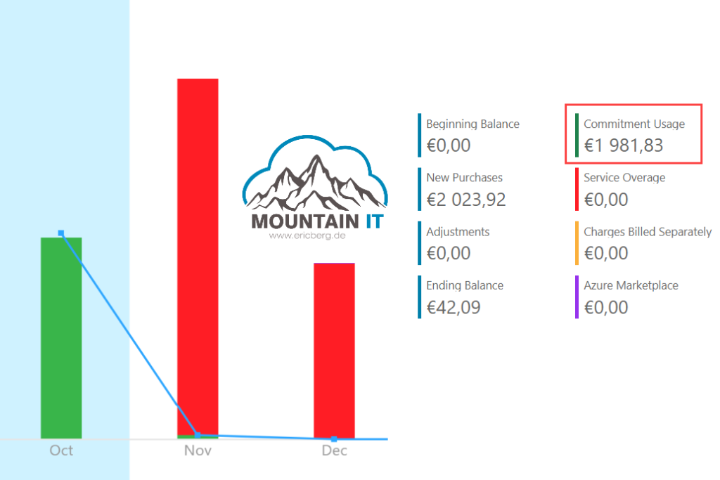 Azure Monetary Commitment usage
