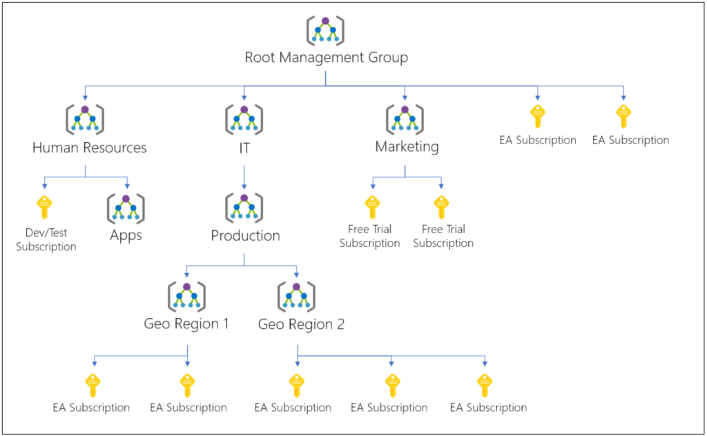 Management Group Hierarchy
