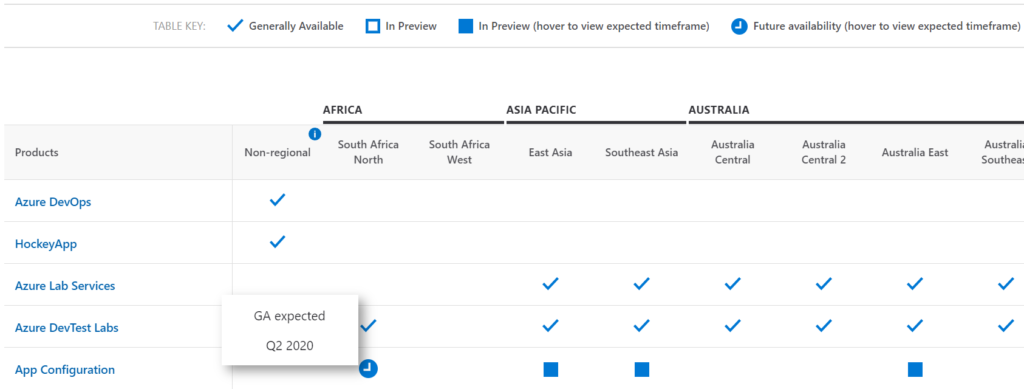 Azure Services per Region