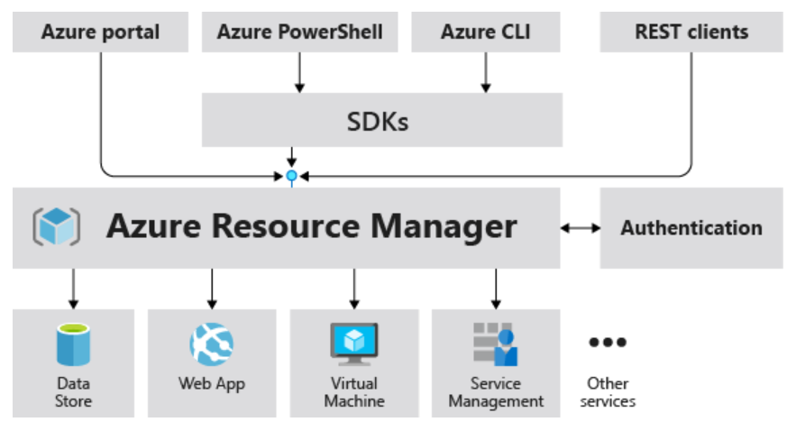 Azure Resource Manager Structure