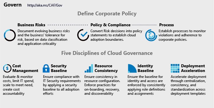 Azure Governance in CAF