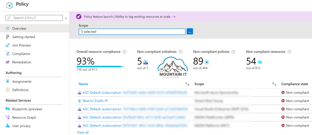 Azure Policy Overview in Azure Portal