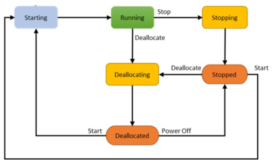 Virtual Machine Power States