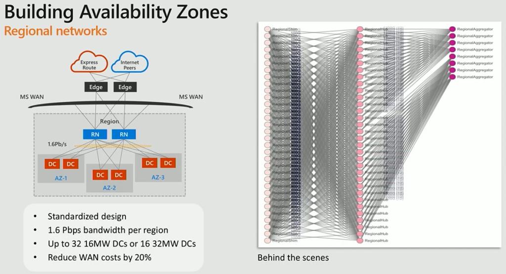 Azure Network Availability zones